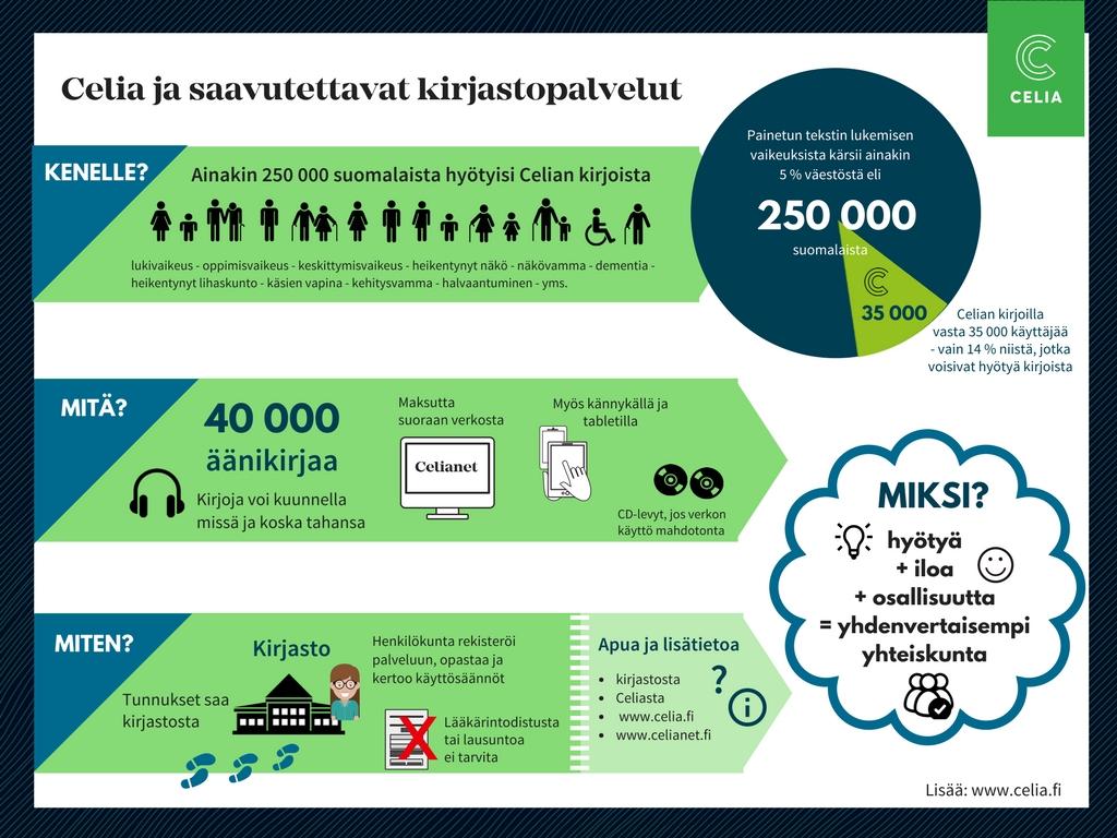 infograafi, jossa on kuvattu Celian palvelujen potentiaalisten käyttäjien määrä (250 000 suomalaista) ja keskeisimmät syyt käyttää kirjoja (lukivaikeus, aistivammat, kognitiiviset ongelmat, heikentynyt näkö). Grafiikassa on myös kuvattu Celian palvelu lyhyesti: äänikirjojen määrä (40 000), jakelutavat (verkko, mobiili ja CD-levyt) sekä se, että palveluun liitytään kirjastossa.