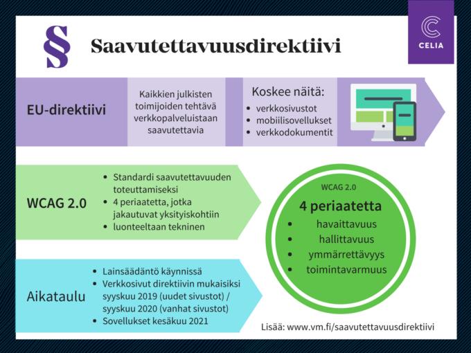 infograafi, jossa kuvataan keskeisimmät asiat saavutettavuusdirektiivin periaatteista ja käytännön toteutuksesta: direktiivin soveltamisala eli julkisten toimijoiden verkkopalvelut, WCAG-standardi, johon direktiivi pohjautuu, ja lainsäädännön ja lakien voimaantulon aikataulu eli verkkopalvelujen siirtyminen lain piiriin asteittain vuosien 2019-2021 aikana.
