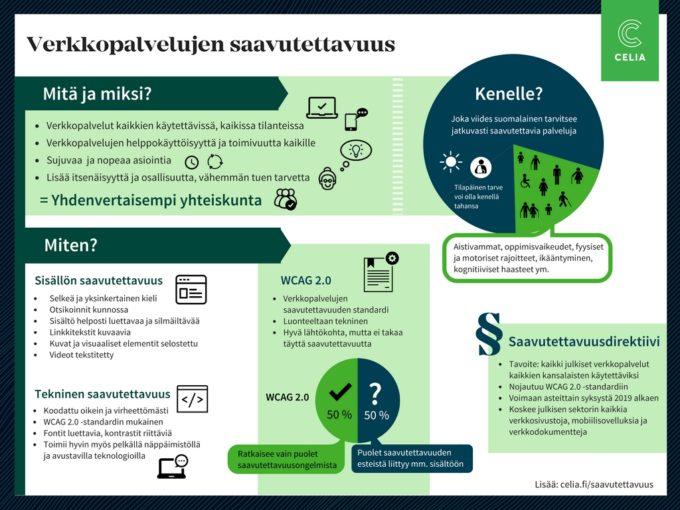 Infograafi, jossa on kuvattu verkkopalvelujen saavutettavuuteen liittyviä keskeisimpiä asioita. Mitä hyötyä on saavutettavuudesta: helppokäyttöisyyttä kaikille, pääsy palveluun kaikissa tilanteissa lisää yhteiskunnallista yhdenvertaisuutta. Jopa miljoona suomalaista tarvitsee saavutettavia palveluja jatkuvasti. Saavutettavia verkkopalveluja tehdessä pitää ottaa huomioon sisällön saavutettavuus ja tekninen saavutettavuus. WCAG-standardi on hyvä lähtökohta, muttei sellaisenaan riitä. Direktiivi tulee velvoittamaan kaikki julkiset toimijat tekemään verkkopalveluistaan saavutettavia.