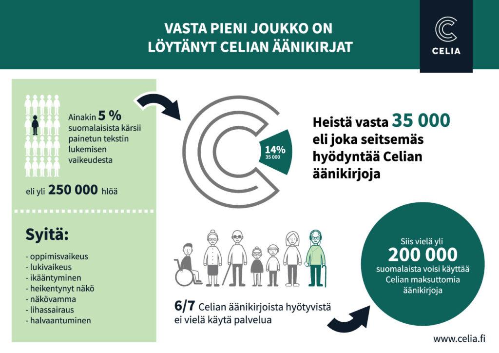 Infograafi, jossa on kuvattu Celian potentiaalinen asiakasmäärä eli ainakin 250 000 suomalaista ja nykyinen käyttäjämäärä eli noin 35 000 ihmistä. Kuvassa tuodaan esiin, että kuusi seitsemästä Celian äänikirjojen käyttöön oikeutetusta henkilöstä ei vielä ole Celian asiakkaana.